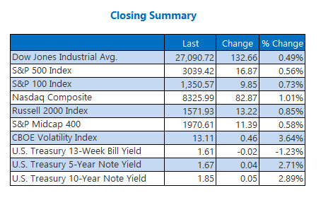 Closing Indexes Summary Oct 28
