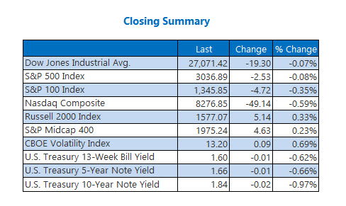 Closing Indexes Summary Oct 29