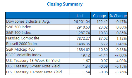 Closing Indexes Summary Oct 3