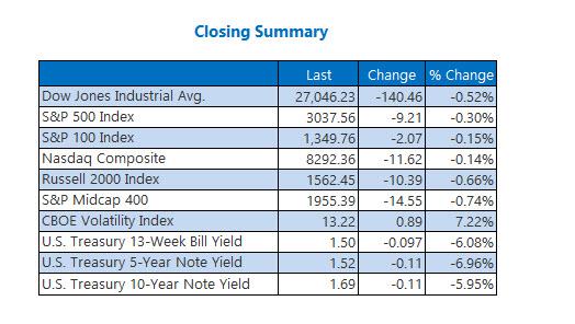 Closing Indexes Summary Oct 31
