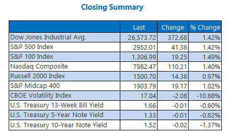 Closing Indexes Summary Oct 4