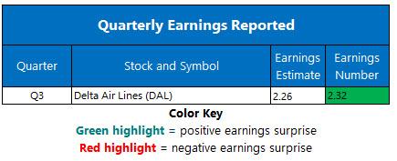 Corporate Earnings Oct 10