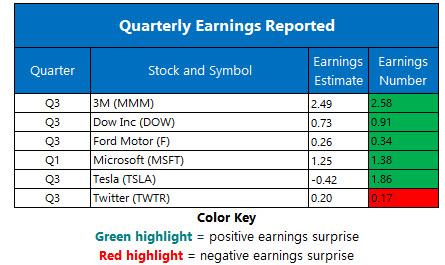 Corporate Earnings Oct 24