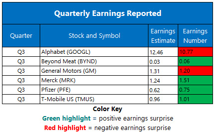 Corporate Earnings Oct 29