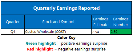 Corporate Earnings Oct 4