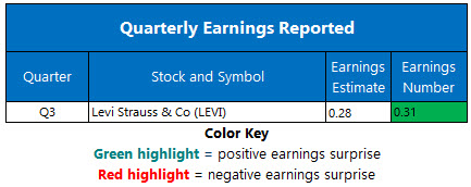Corporate Earnings Oct 9