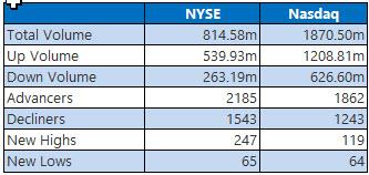 NYSE and Nasdaq Oct 25