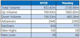 NYSE and Nasdaq Stats Oct 11
