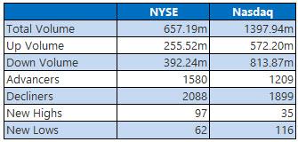 NYSE and Nasdaq Stats Oct 14