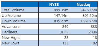 NYSE and Nasdaq Stats Oct 2