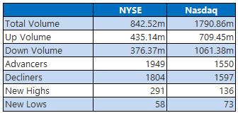 NYSE and Nasdaq Stats Oct 29