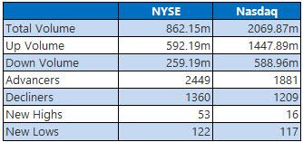NYSE and Nasdaq Stats Oct 3