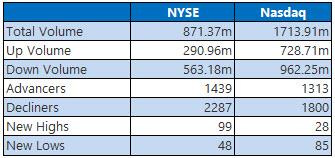 NYSE and Nasdaq Stats Oct 7