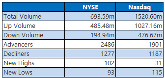 NYSE and Nasdaq Stats Oct 9