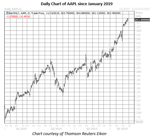 aapl stock daily price chart on nov 14