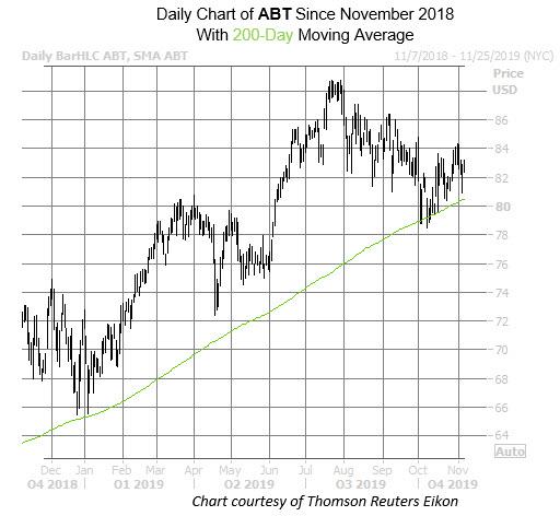 ABT Nov 6