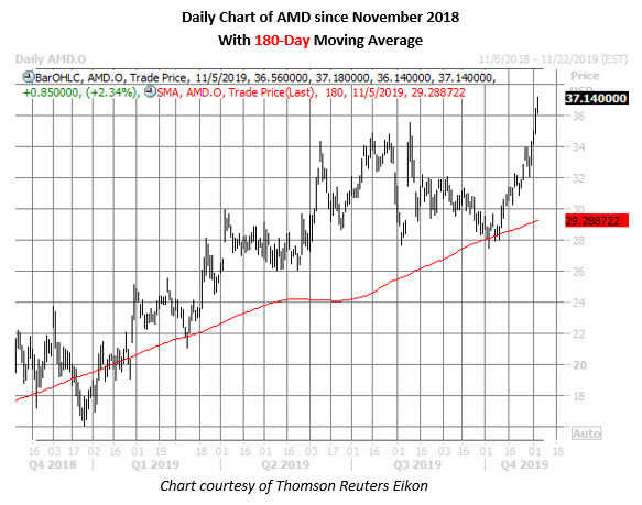 amd stock daily price chart on nov 5