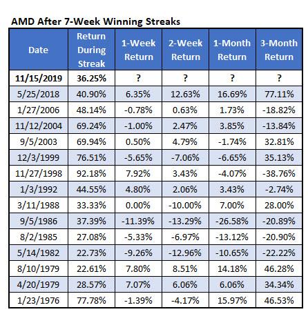 amd win streak nov 15