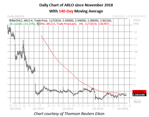 arlo stock daily price chart on nov 7