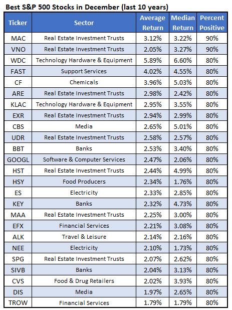 best december stocks 2019