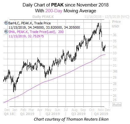 Daily PEAK with 200MA