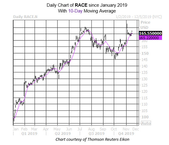 Daily Stock Chart RACE