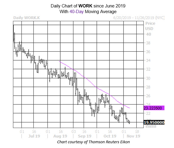 Daily Stock Chart WORK