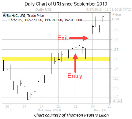 Daily URI with Highlight and Entry Exit Dates