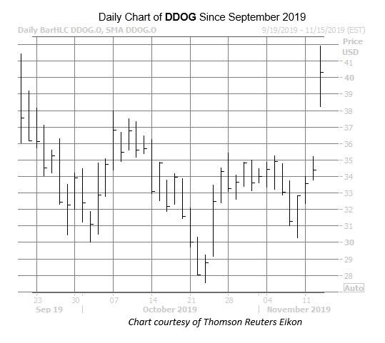 DDOG Chart Nov 13