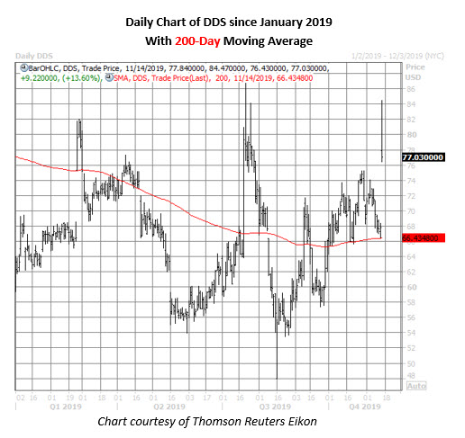 dds stock daily price chart on nov 14