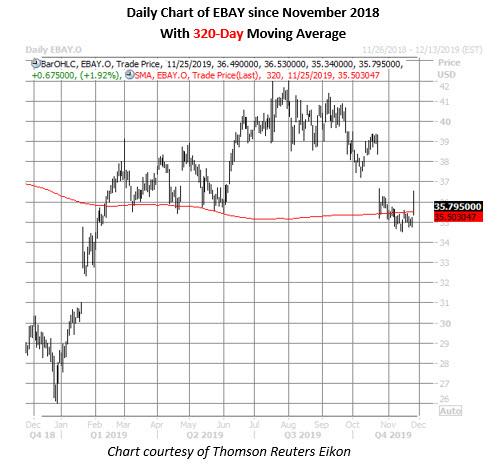 ebay stock daily price chart on nov 25