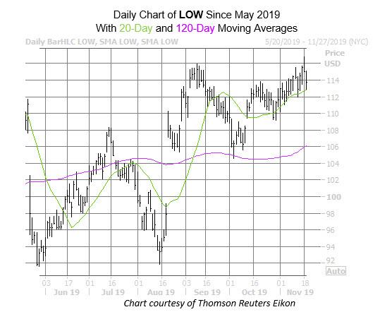 LOW Chart Nov 19