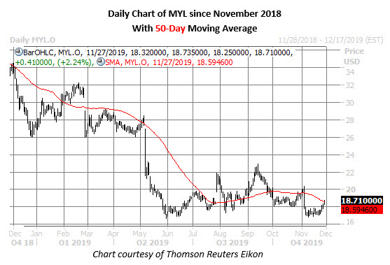 myl stock daily price chart on nov 27