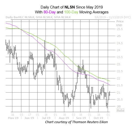 NLSN Chart Nov 5