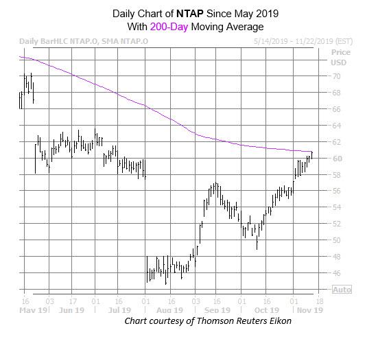 NTAP Char Nov 13