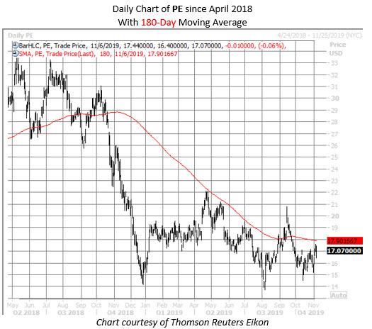 PE stock chart nov 6
