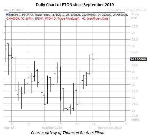 peloton stock daiy price chart on nov 4
