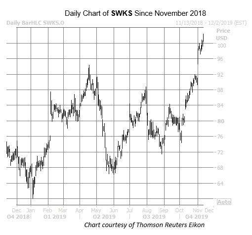 SWKS Nov 12