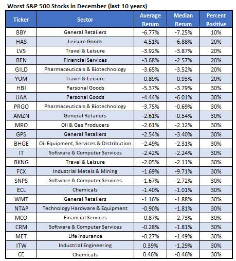 worst spx stocks december