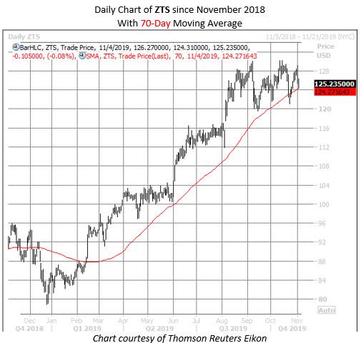 ZTS stock chart nov 4