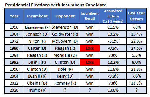 spx returns presidential elections