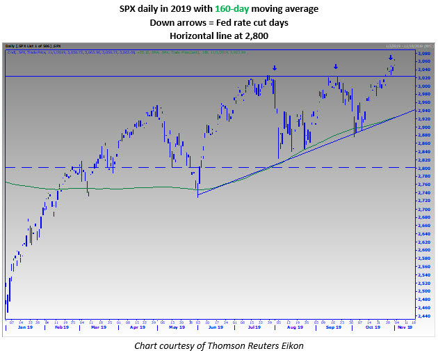MMO 2 SPX daily 1103