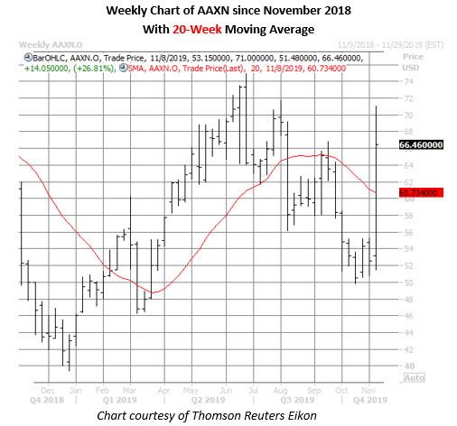 aaxn stock weekly price chart on nov 8