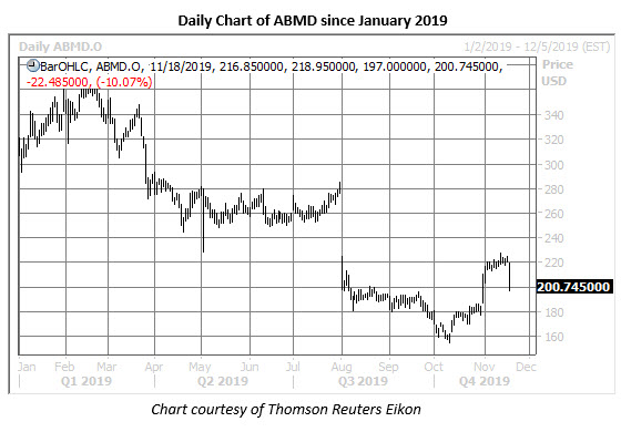 abmd stock daily price chart on nov 18