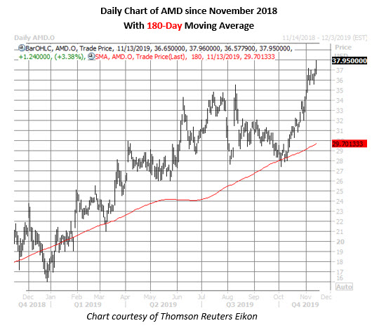 amd stock daily price chart on nov 13