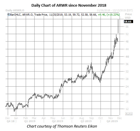 arwr stock daily price chart on nov 25