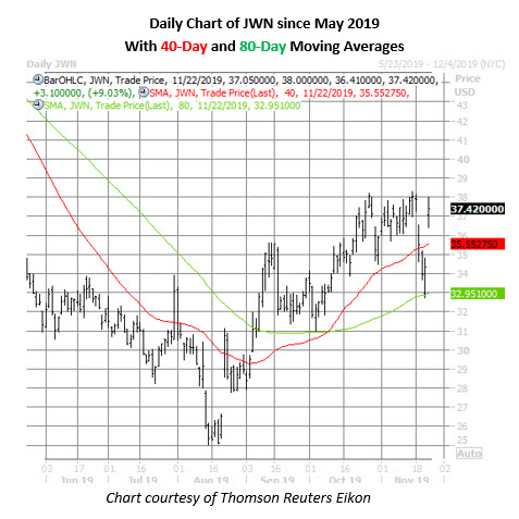 jwn stock daily price chart on nov 22