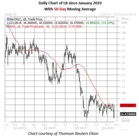 lb daily chart nov 21