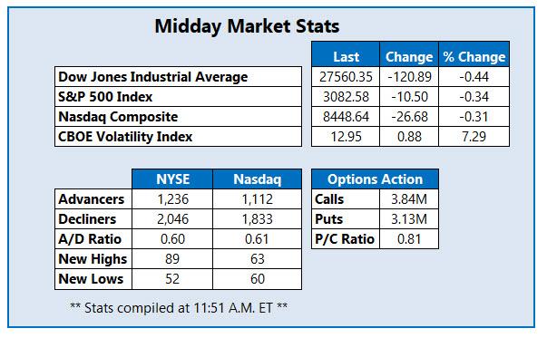 midday market stats nov 11
