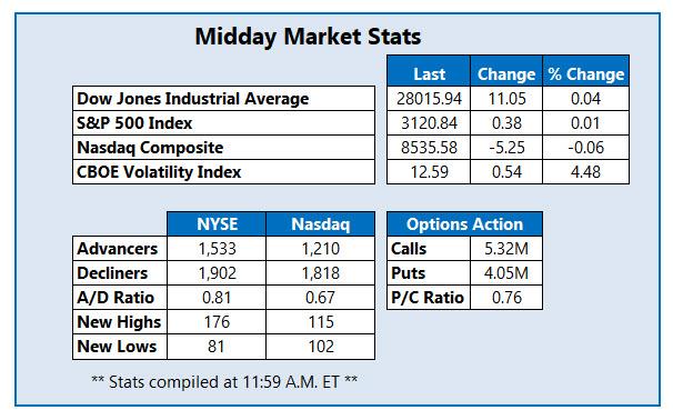 midday market stats nov 18